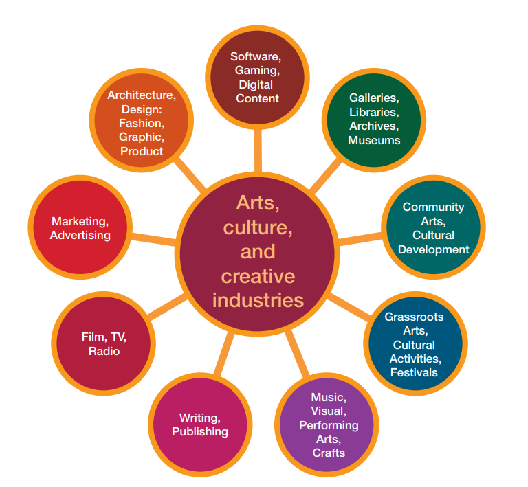 Diagrams showing the different industries in the arts, culture and creative sectors.