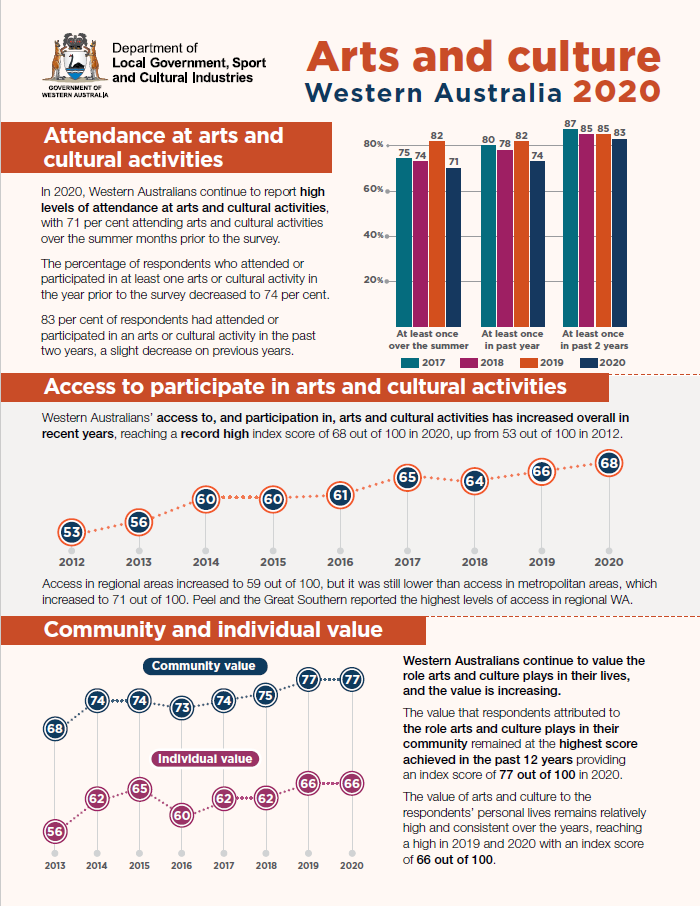 Arts and Culture Monitor 2020 Fact sheet