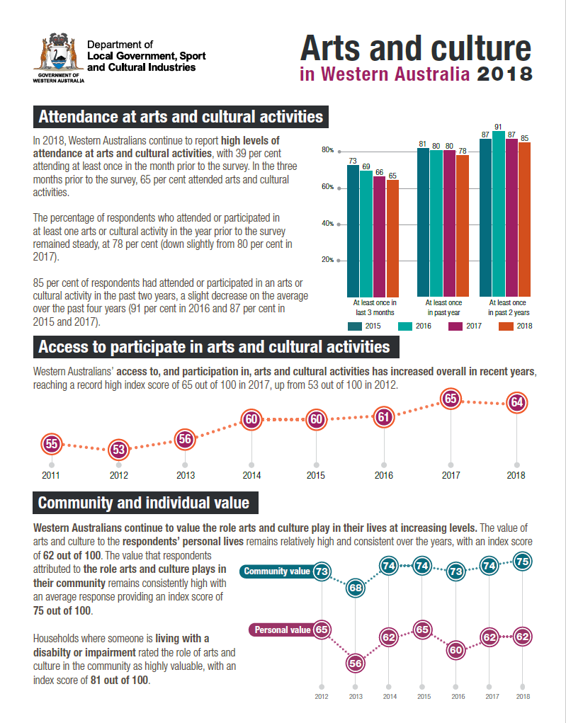Arts Monitor 2018 factsheet