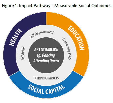 The diagram shows the measurable social outcomes, which are health, education and social capital
