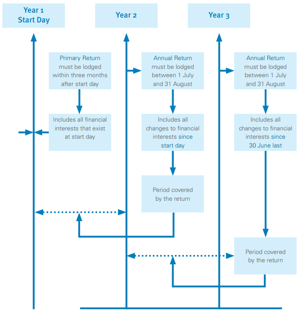 A workflow diagram on the Annual (financial interest) Returns