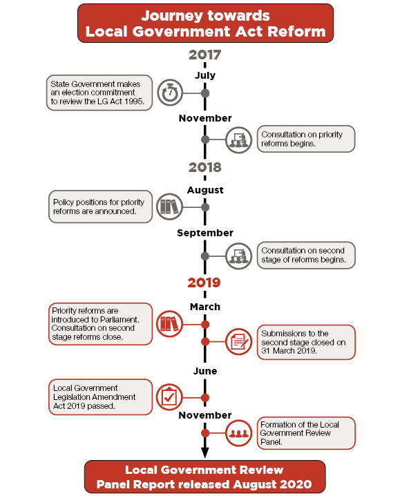 Journey towards a new Local Government Act. Timeline shown that is decribed in the list directly below this image.