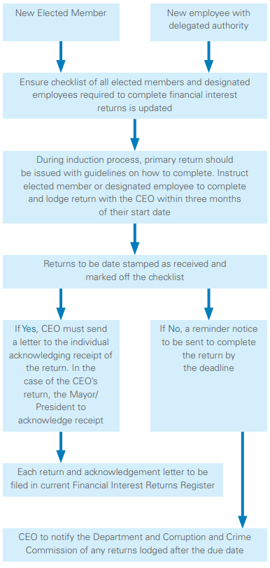 Suggested procedure and timeline for lodgement of financial interest returns