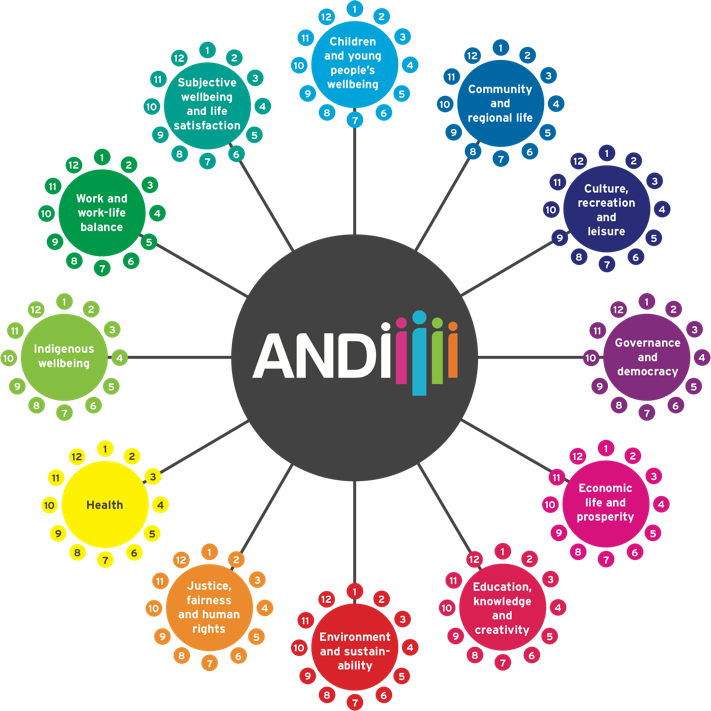 ANDI domains: logo with subjects around in circles with the information listed on this page.