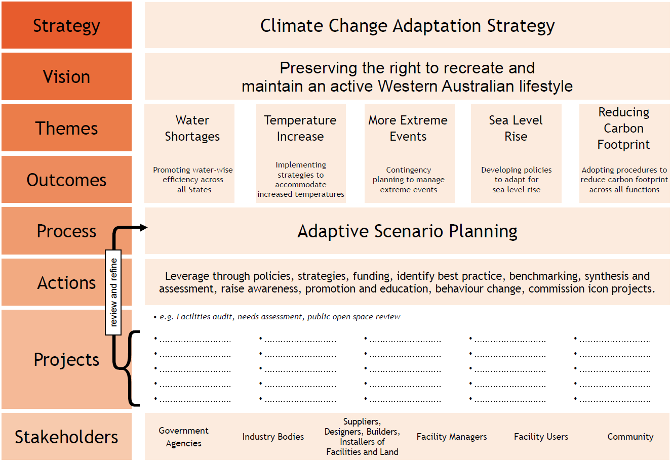 Climate Change framework outlining the infromation in this section