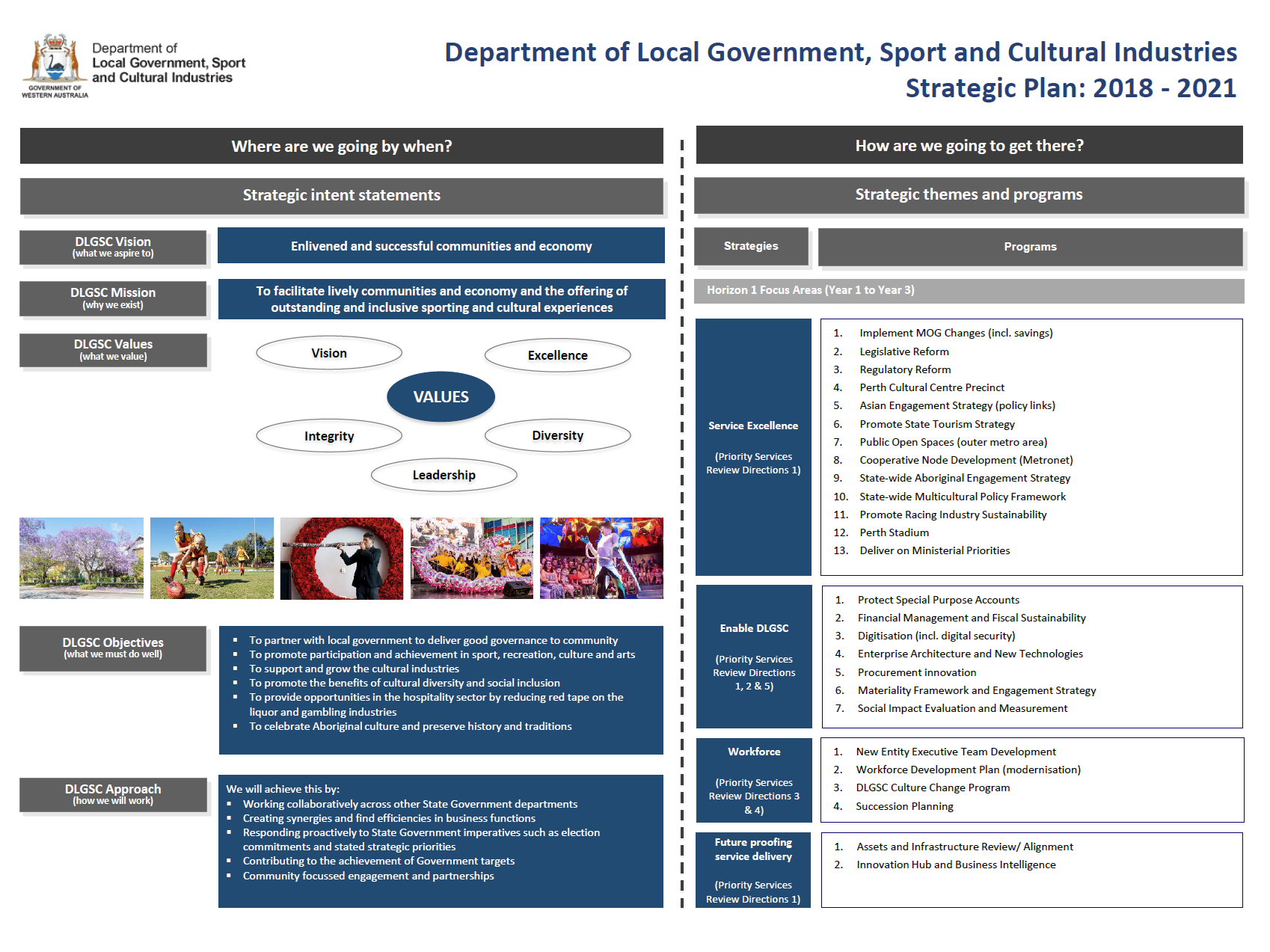 Y:\Website\Department of Local Government, Sport and Cultural Industries Strategic Plan 2018-2021