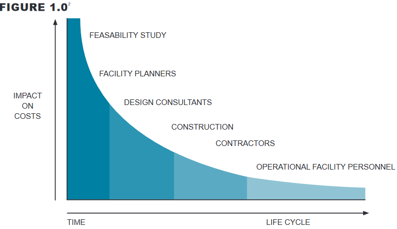 Figure 1.0 demonstrates the optimum time to positively reduce life cycle and project costs associated with any project is at the feasibility study stage.