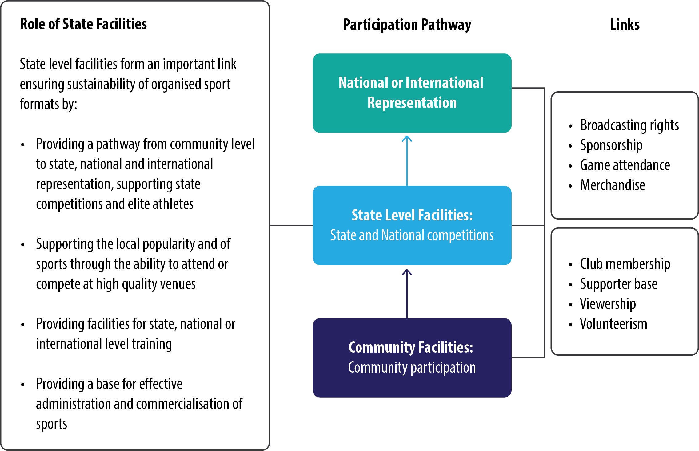 Figure 1. The Role of State Sporting Infrastructure