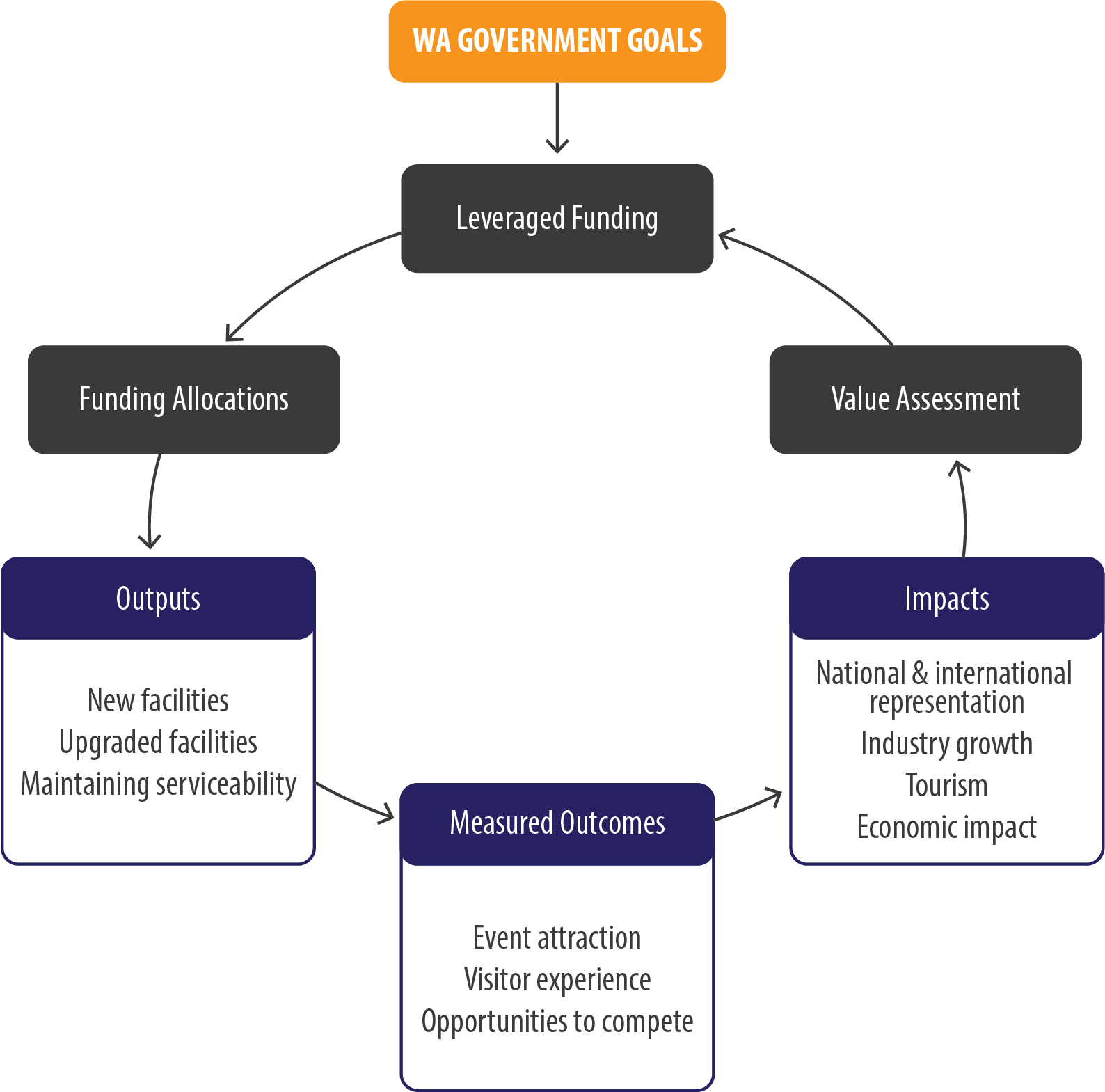 Figure 10. Outcomes Measurement Feedback Loop