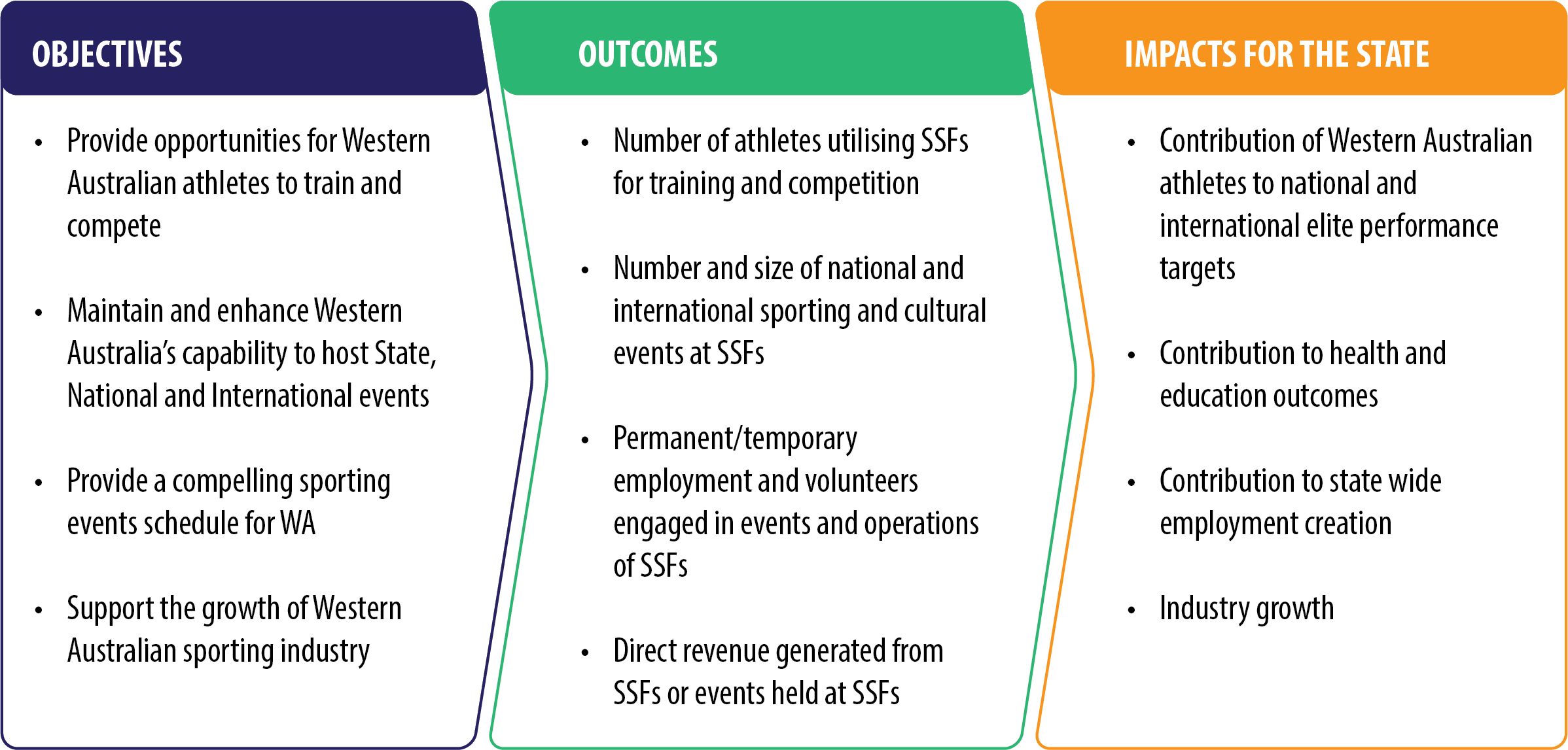 Figure 12. Example Objectives, Outcomes and Impacts