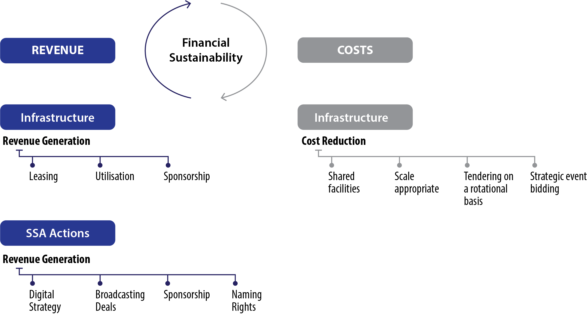 Figure 13. Financial Sustainability