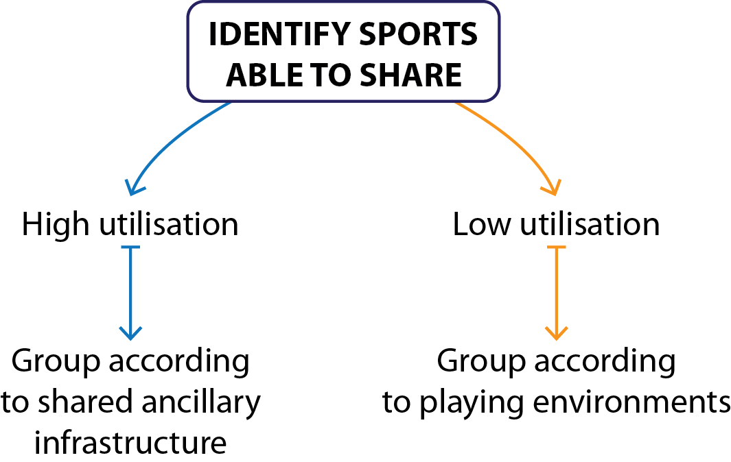 Figure 14. Shared Facility Identification Process