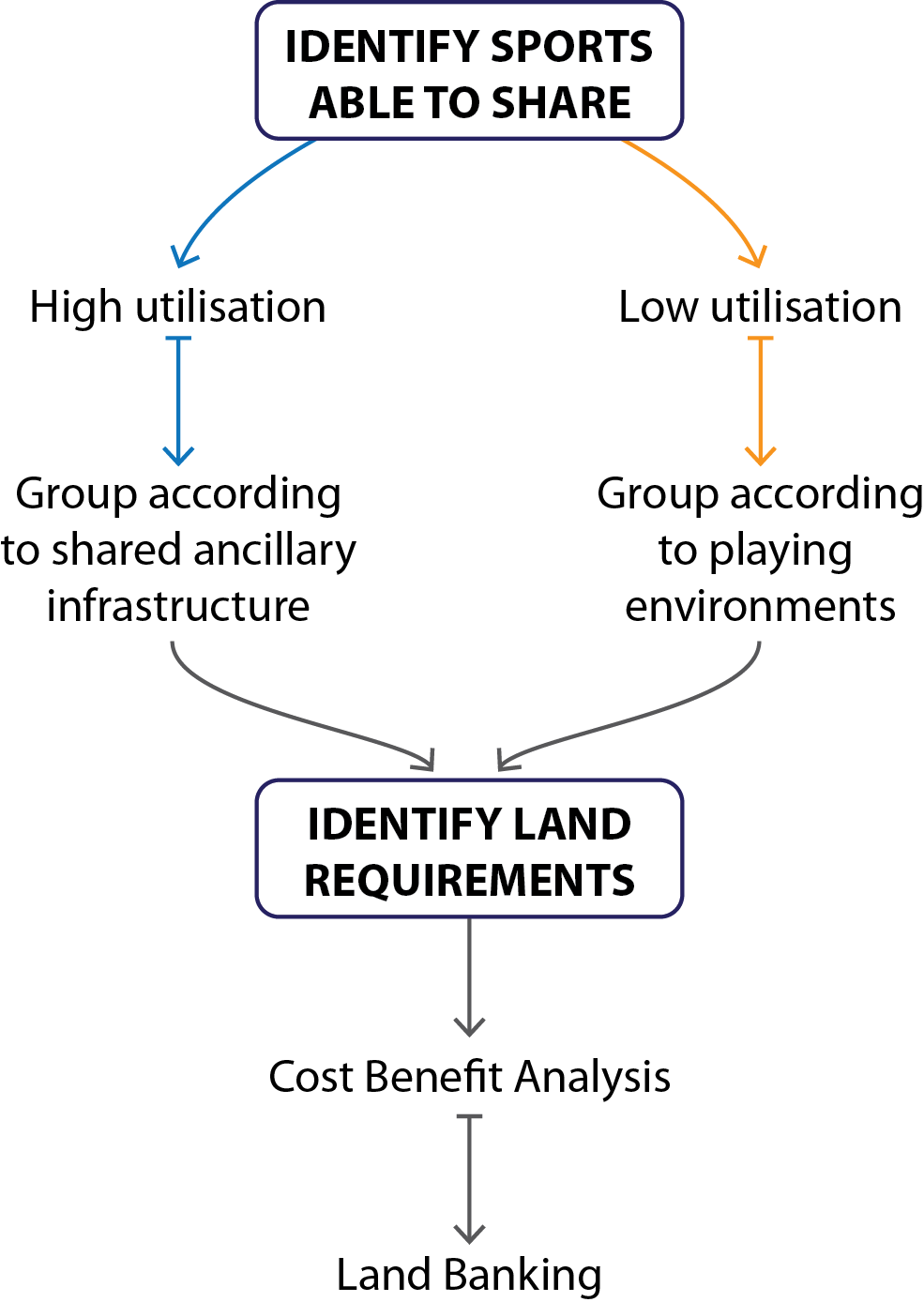 Figure 15. Land Banking Process