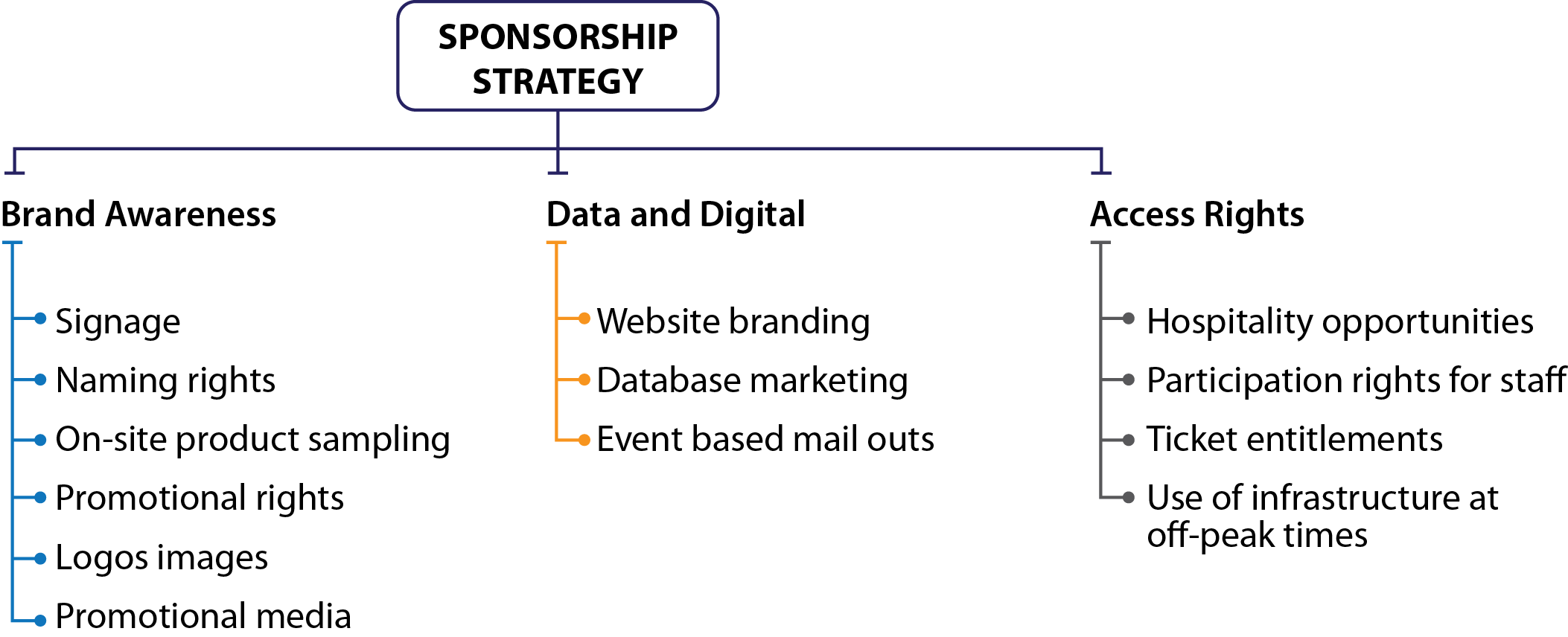 Figure 16 Sponsorship Strategy