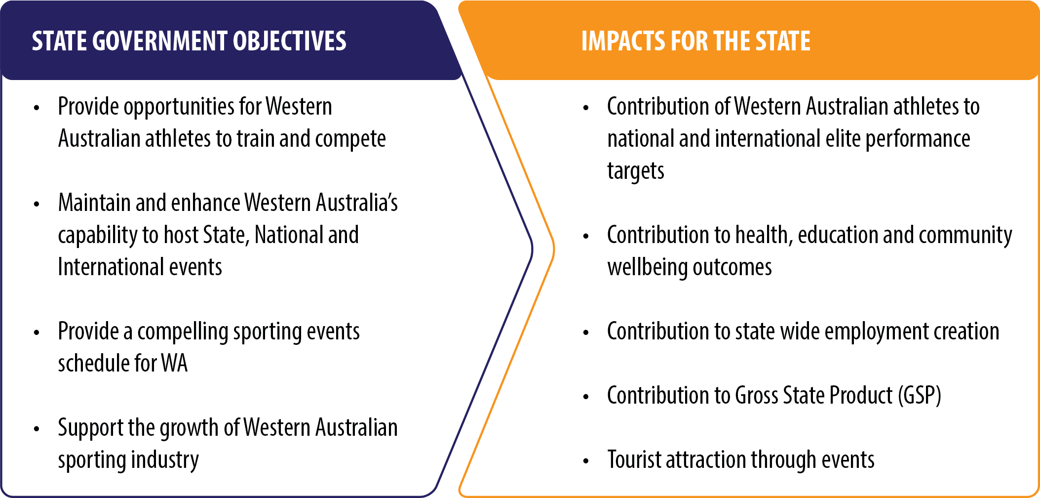 Figure 2. Objectives and Impacts of State Sporting Infrastructure
