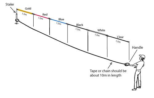 archery range diagram dimensions for    archery     dimensions for    archery