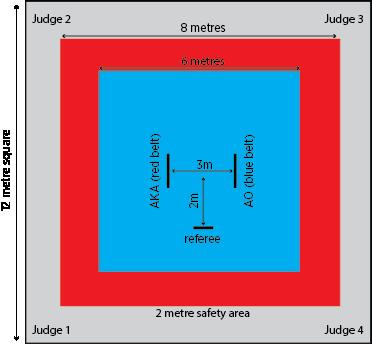 Kumite-competition-area
