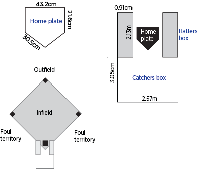 Softball home plate batters and catchers boxes dimensions