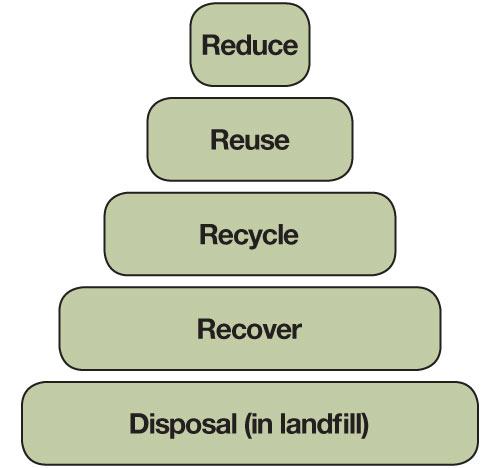The best way to address waste is to (in order) reduce, reuse, recycle, recover and disposal (in landfill).